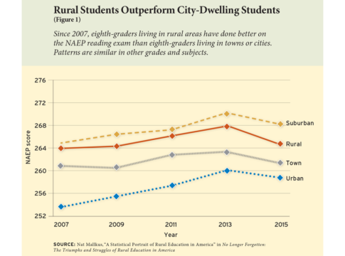 Rural Students Outperform City-Dwelling Students (Figure 1)
