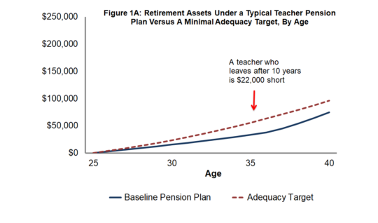 Figure 1A: Retirement Assets Under a Typical Teacher Pension Plan Versus a Minimal Adequacy Target, By Age