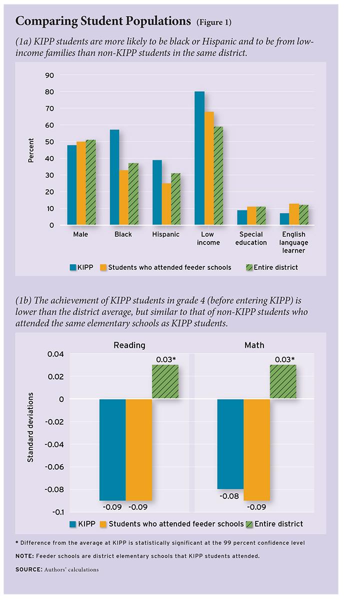 Does Student Attrition Explain KIPP's Success? - Education Next