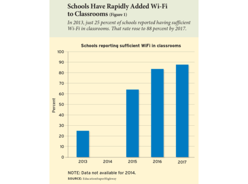 Schools Have Rapidly Added Wi-Fi to Classrooms (Figure 1)