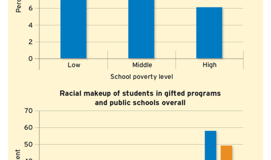 Figure 2: Unequal Participation