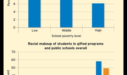 Figure 2: Unequal Participation