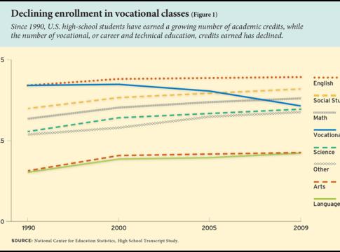 Declining enrollment in vocational classes (Figure 1)