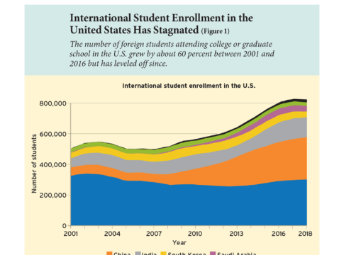 International Student Enrollment in the United States Has Stagnated (Figure 1)