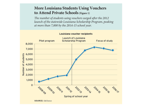 More Louisiana Students Using Vouchers to Attend Private Schools (Figure 1)