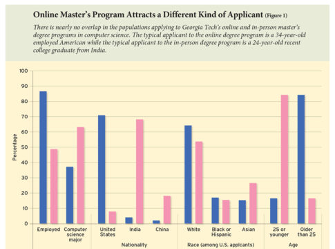 An Elite Grad School Degree Goes Online Education Next