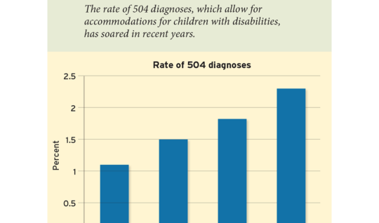 More Students Are Accessing Testing Accommodations under 504 Plans (Figure 1)