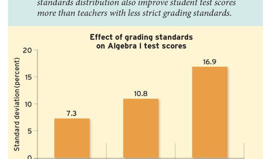 Students Learn More From Teachers With Higher Grading Standards (Figure 1)