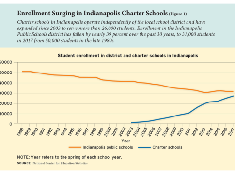 Enrollment Surging in Indianapolis Charter Schools (Figure 1)