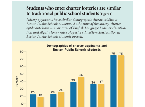 Students who enter charter lotteries are similar to traditional public school students (Figure 1)