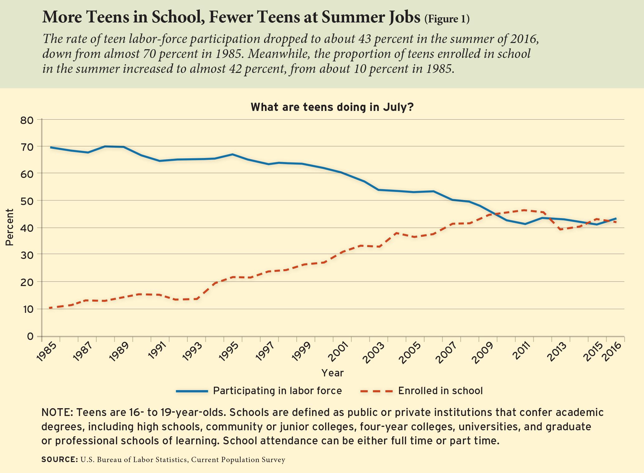 Summer School Is The New Summer Job Education Next