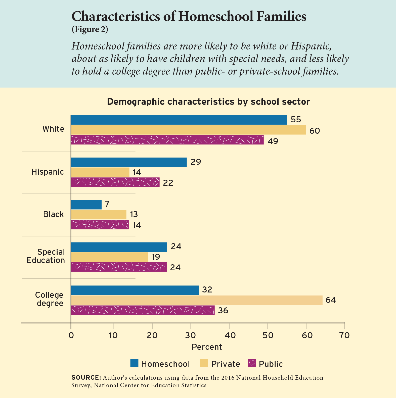 Figure 2: Characteristics of Homeschool Families