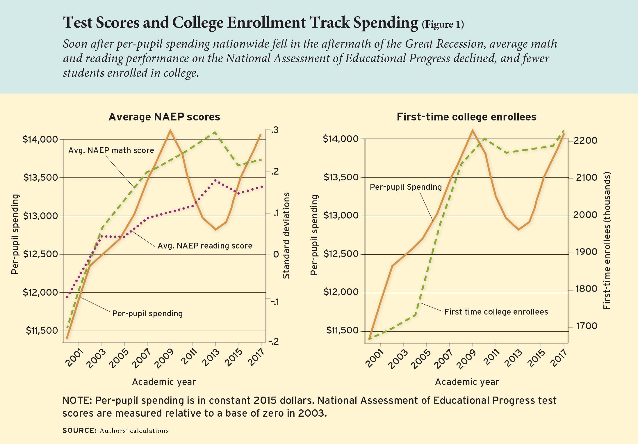 Figure 1: Test Scores and College Enrollment Track Spending