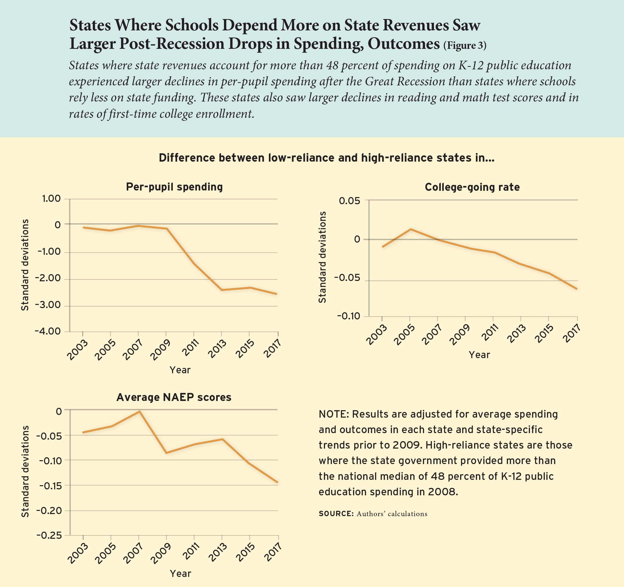 Figure 3: States Where Schools Depend More on State Revenues Saw Larger Post-Recession Drops in Spending, Outcomes