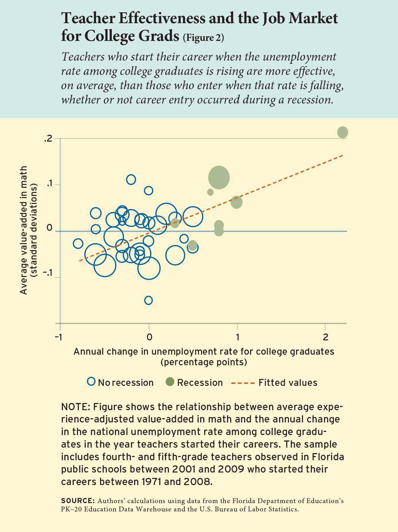 Figure 2: Teacher Effectiveness and the Job Market for College Grads