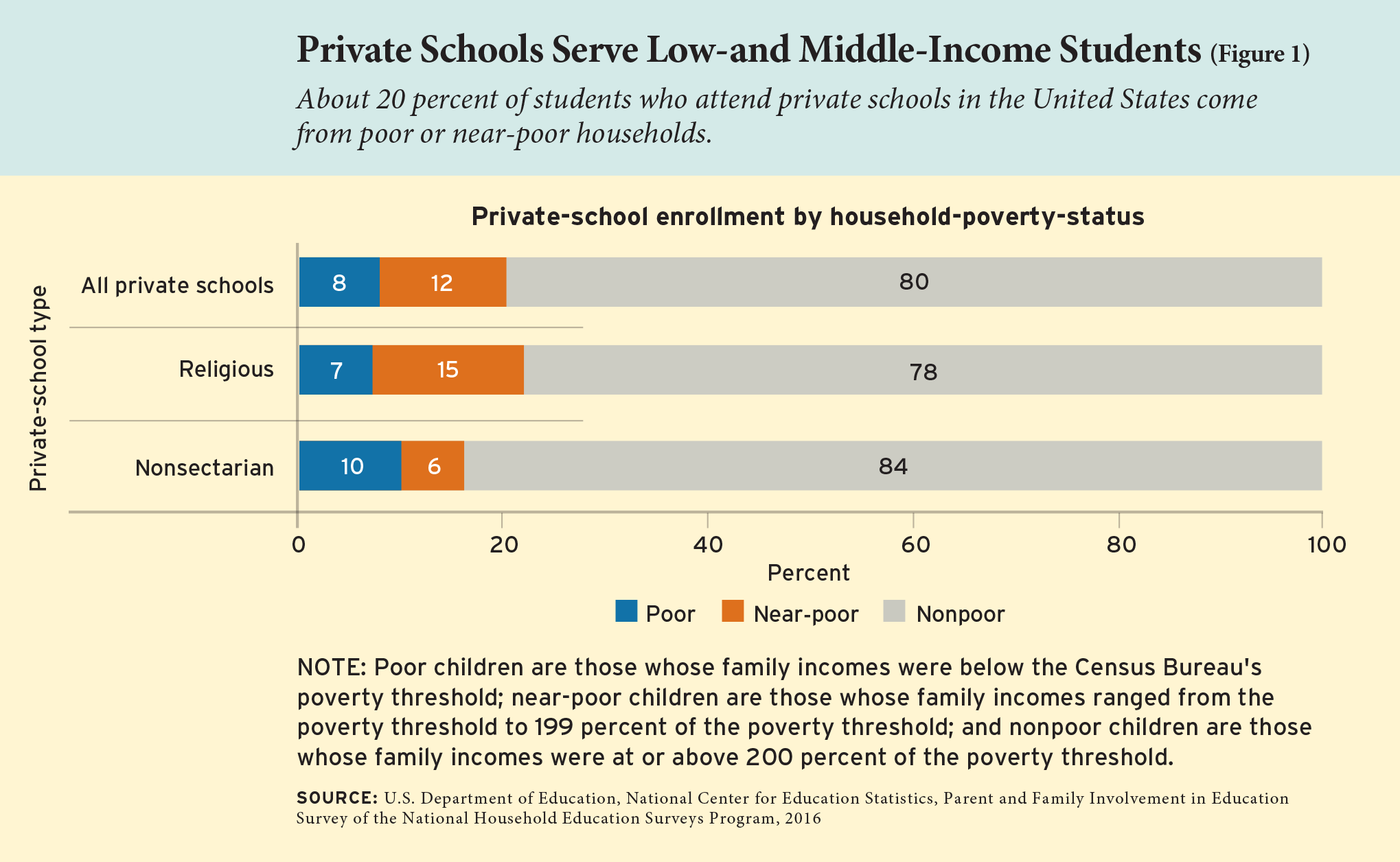 Figure 1: Private Schools Serve Low-and Middle-Income Students