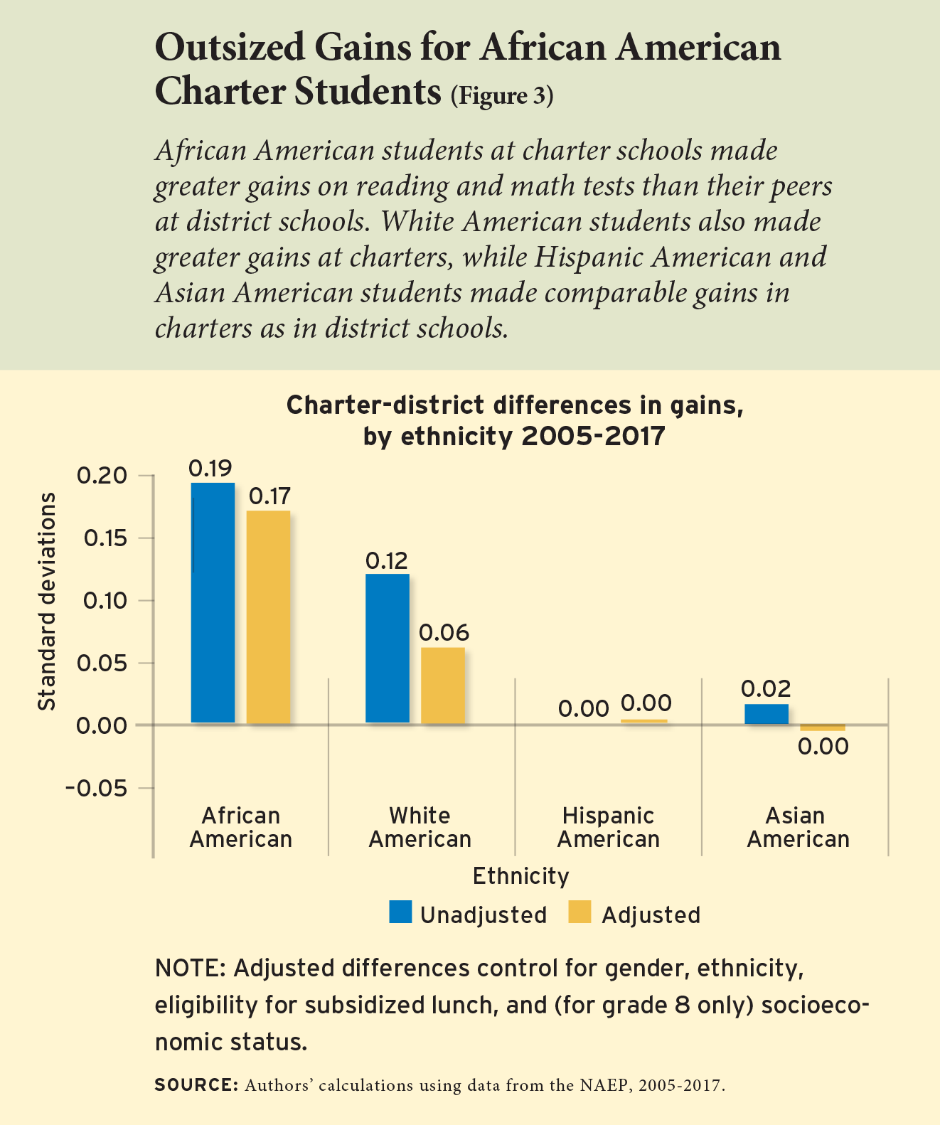 Figure 3 - Outsized Gains for African American Charter Students