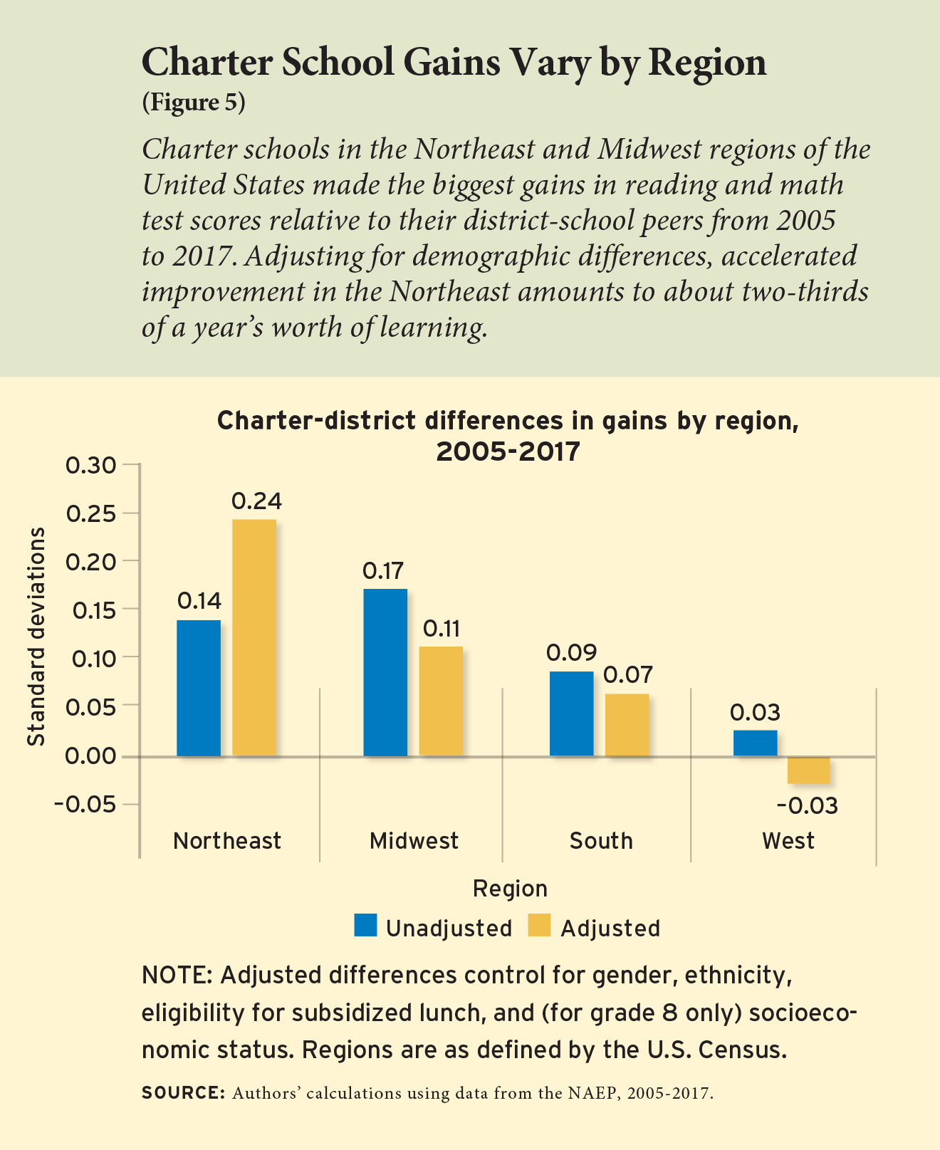 Figure 5 - Charter School Gains Vary by Region