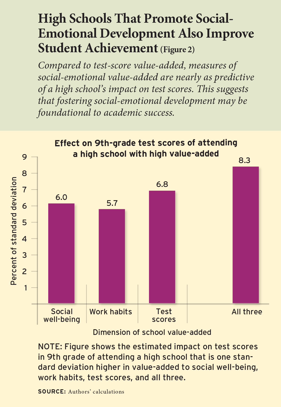 Figure 2: High Schools That Promote Social- Emotional Development Also Improve Student Achievement