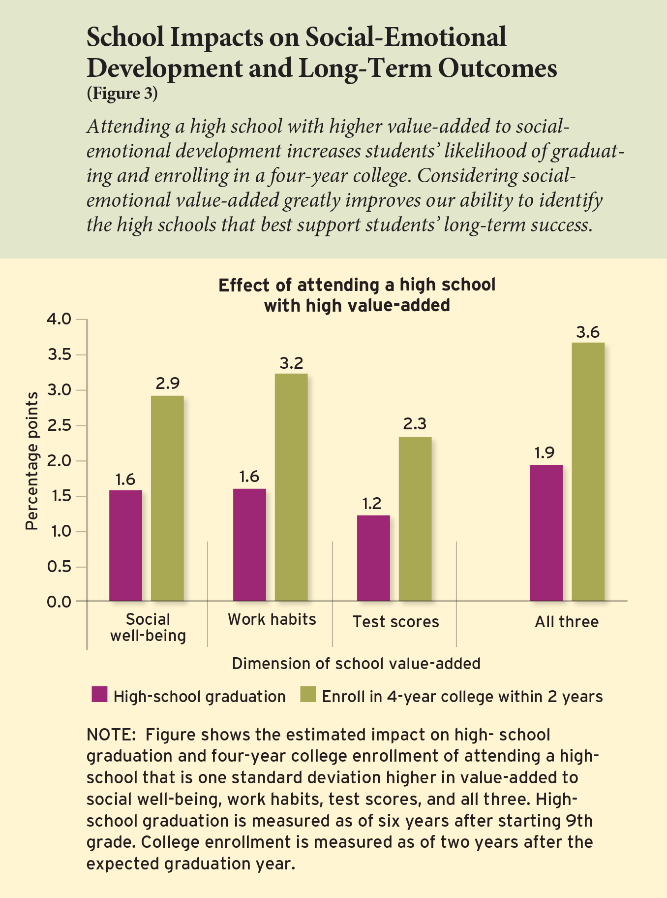 Figure 3: School Impacts on Social-Emotional Development and Long-Term Outcomes