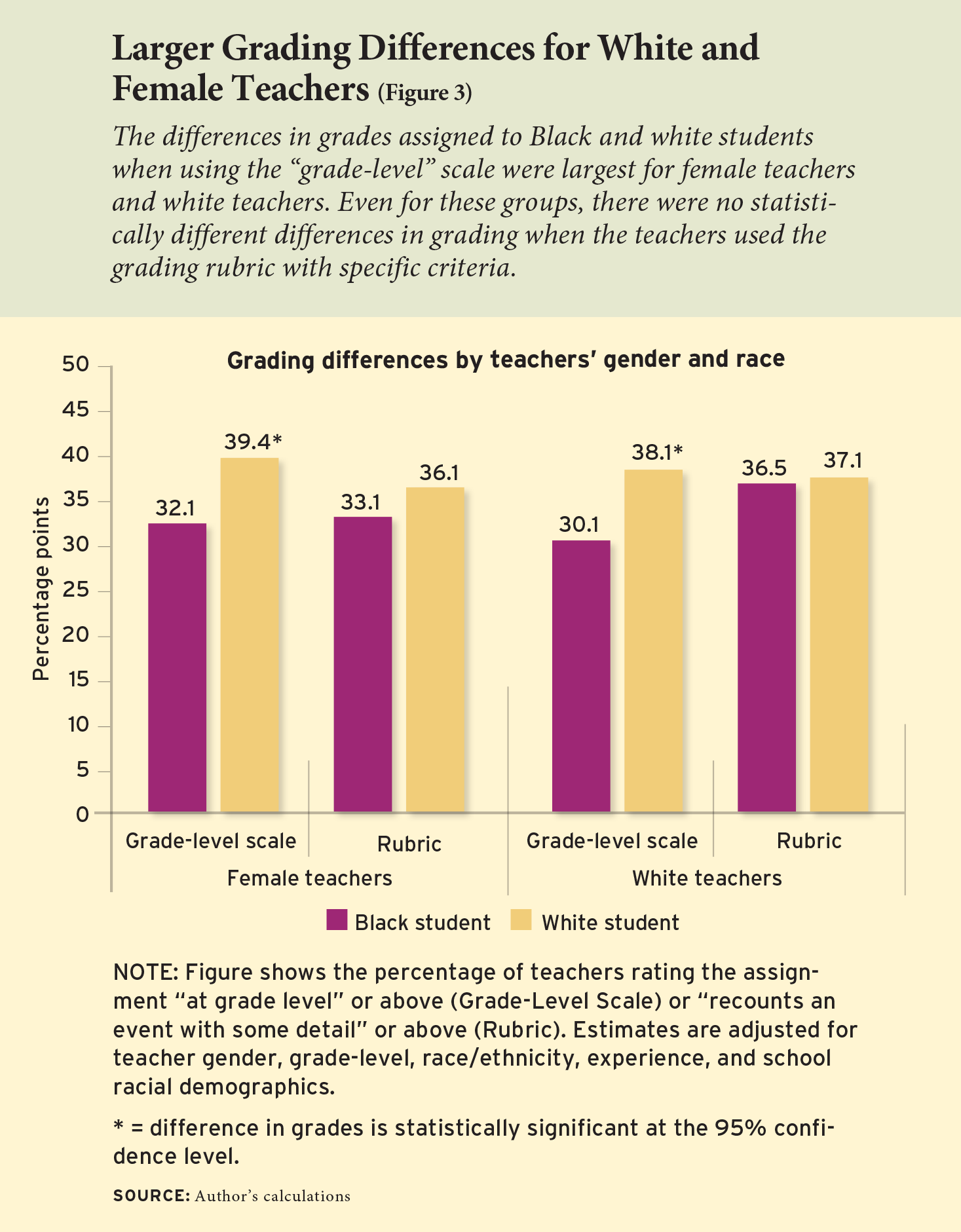 Figure 3: Larger Grading Differences for White and Female Teachers
