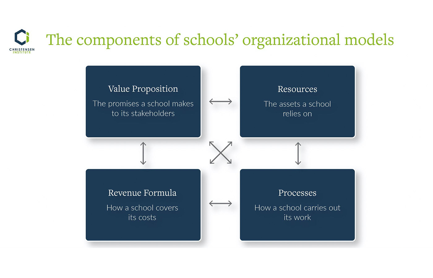 components of schools' organizational models