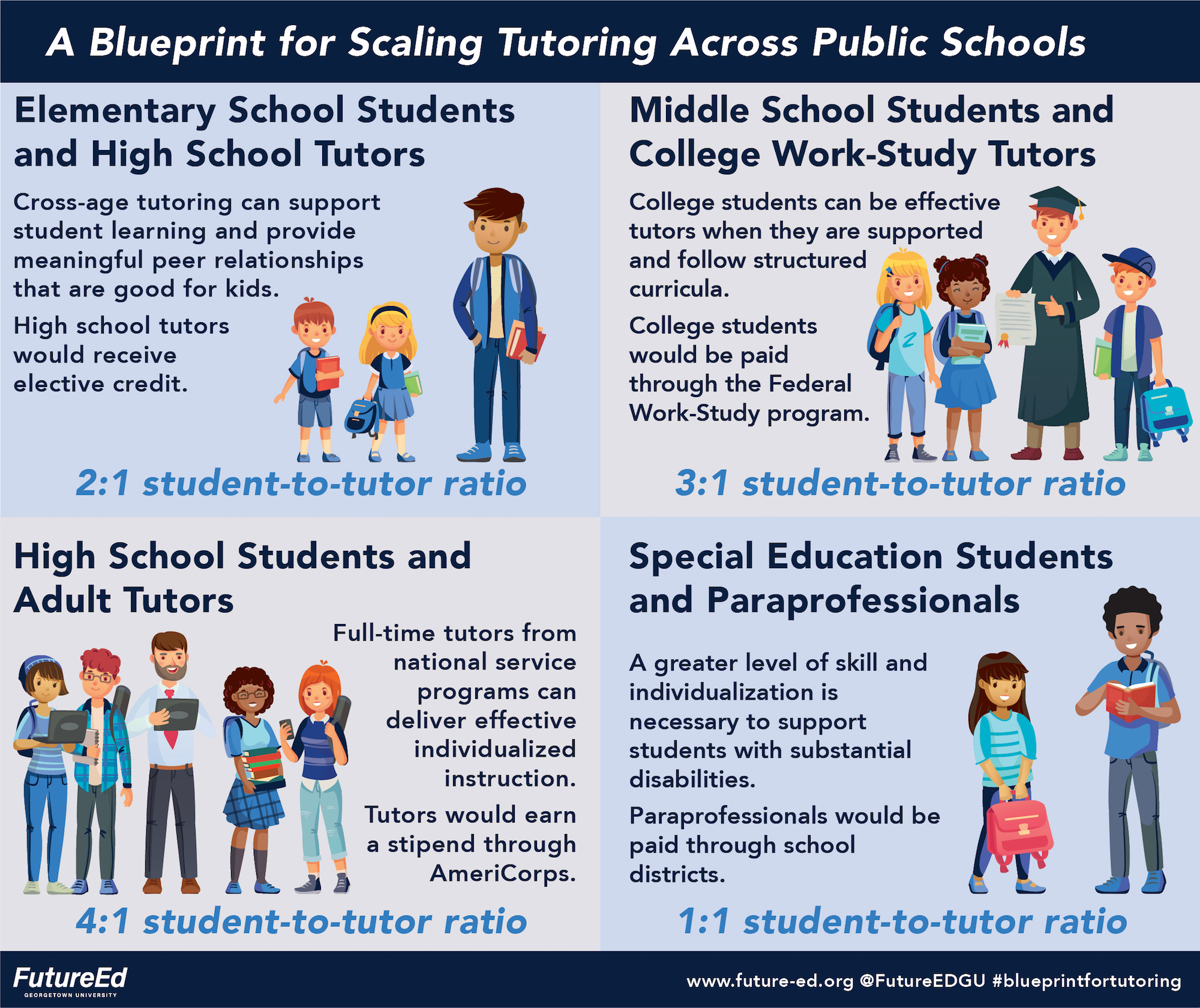 Graphic: A blueprint for scaling tutoring across public schools