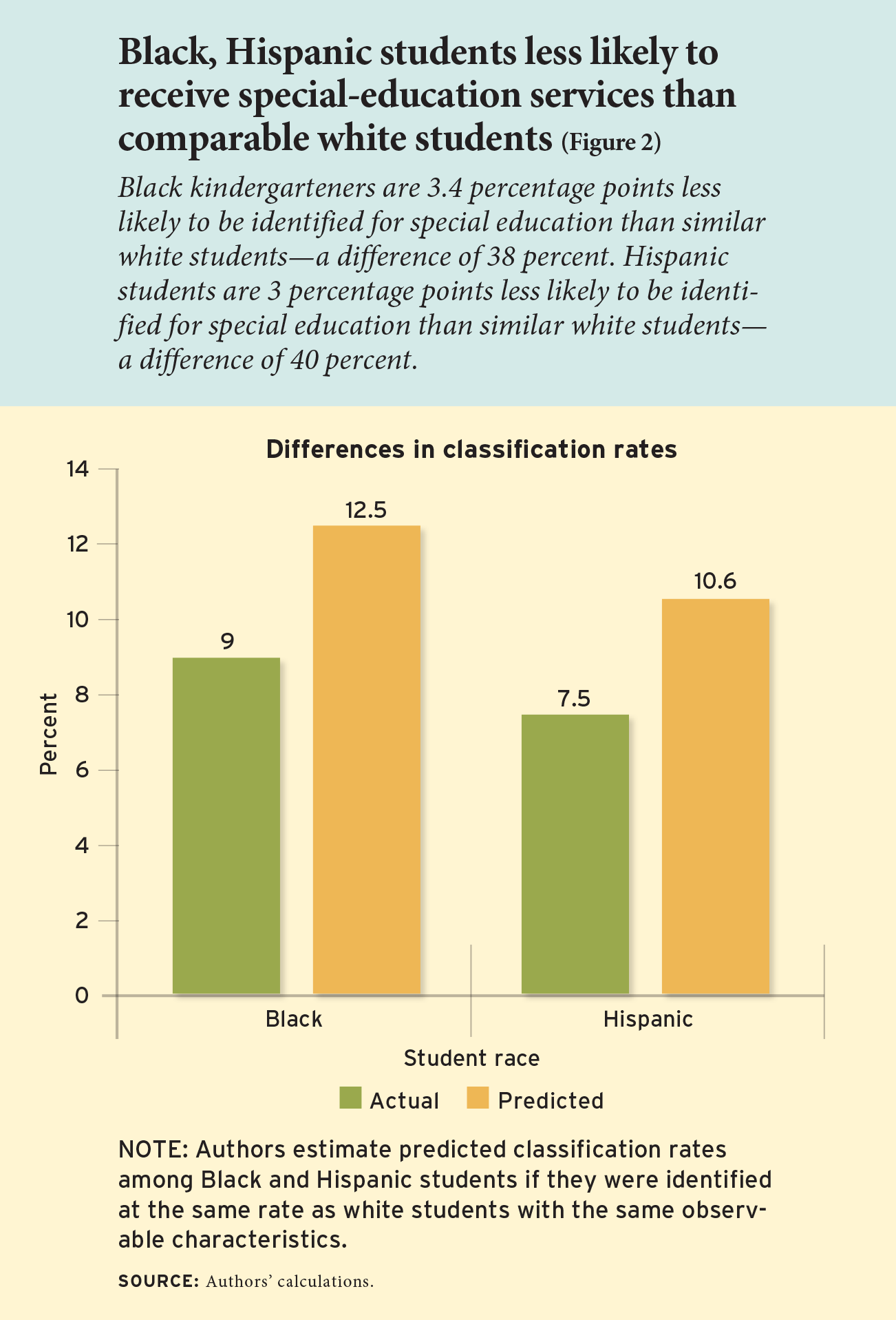 Black, Hispanic students less likely to receive special-education services than comparable white students (Figure 2)