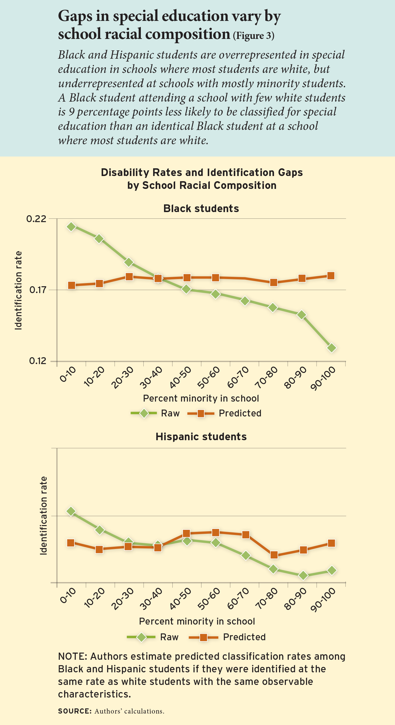 Gaps in special education vary by school racial composition (Figure 3)