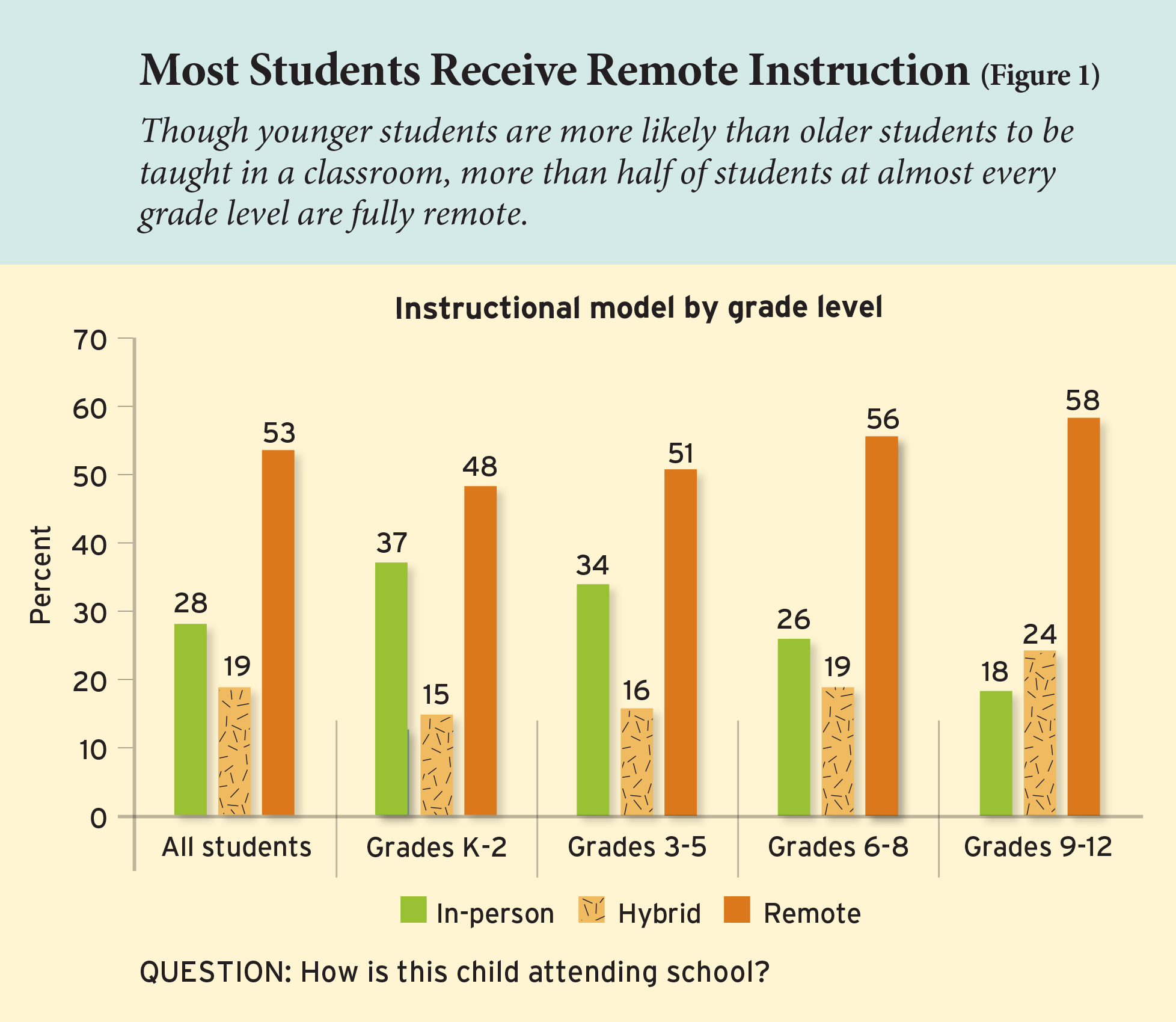 Most Students Receive Remote Instruction (Figure 1)