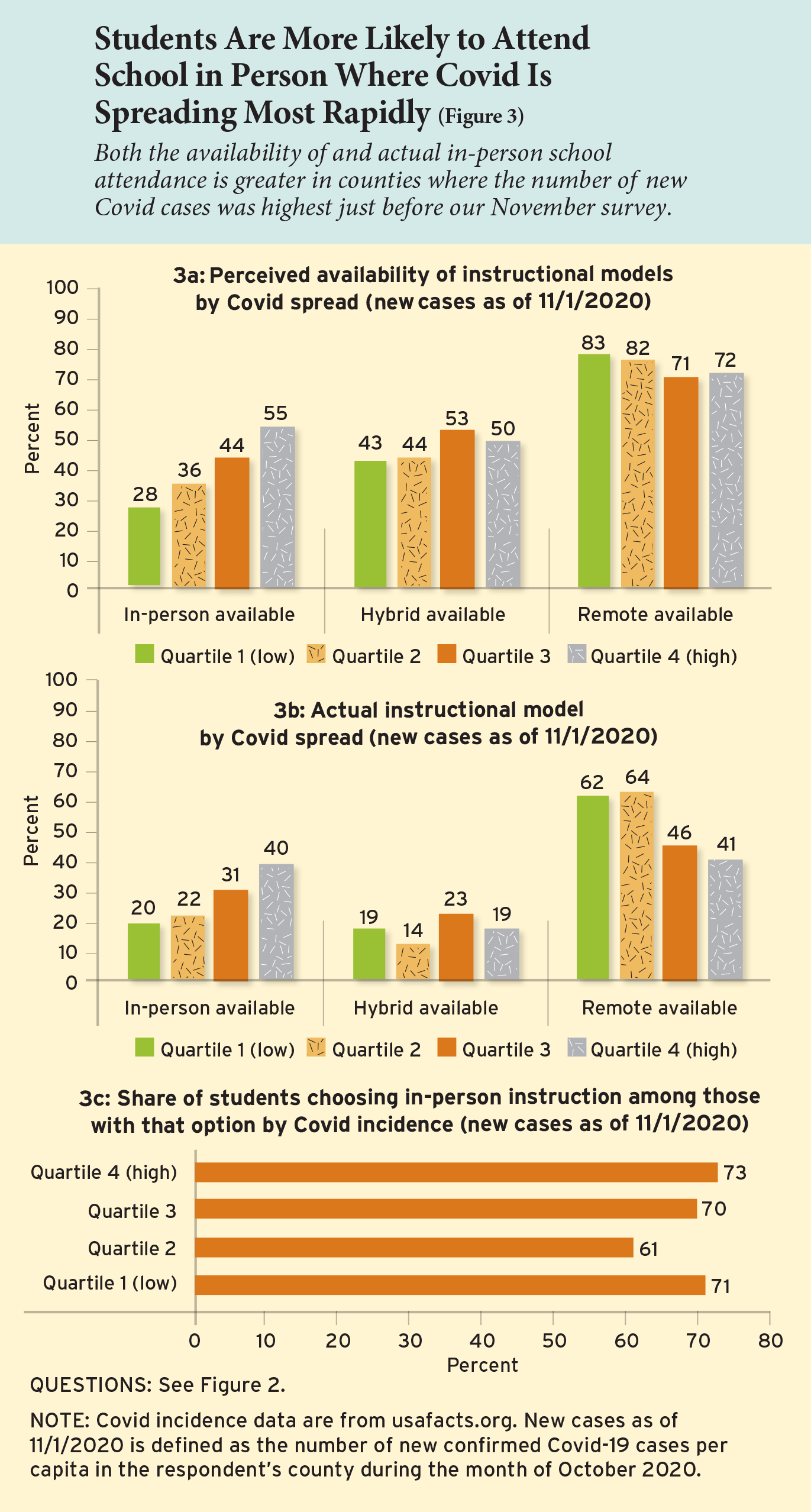 Students Are More Likely to Attend School in Person Where Covid Is Spreading Most Rapidly (Figure 3)