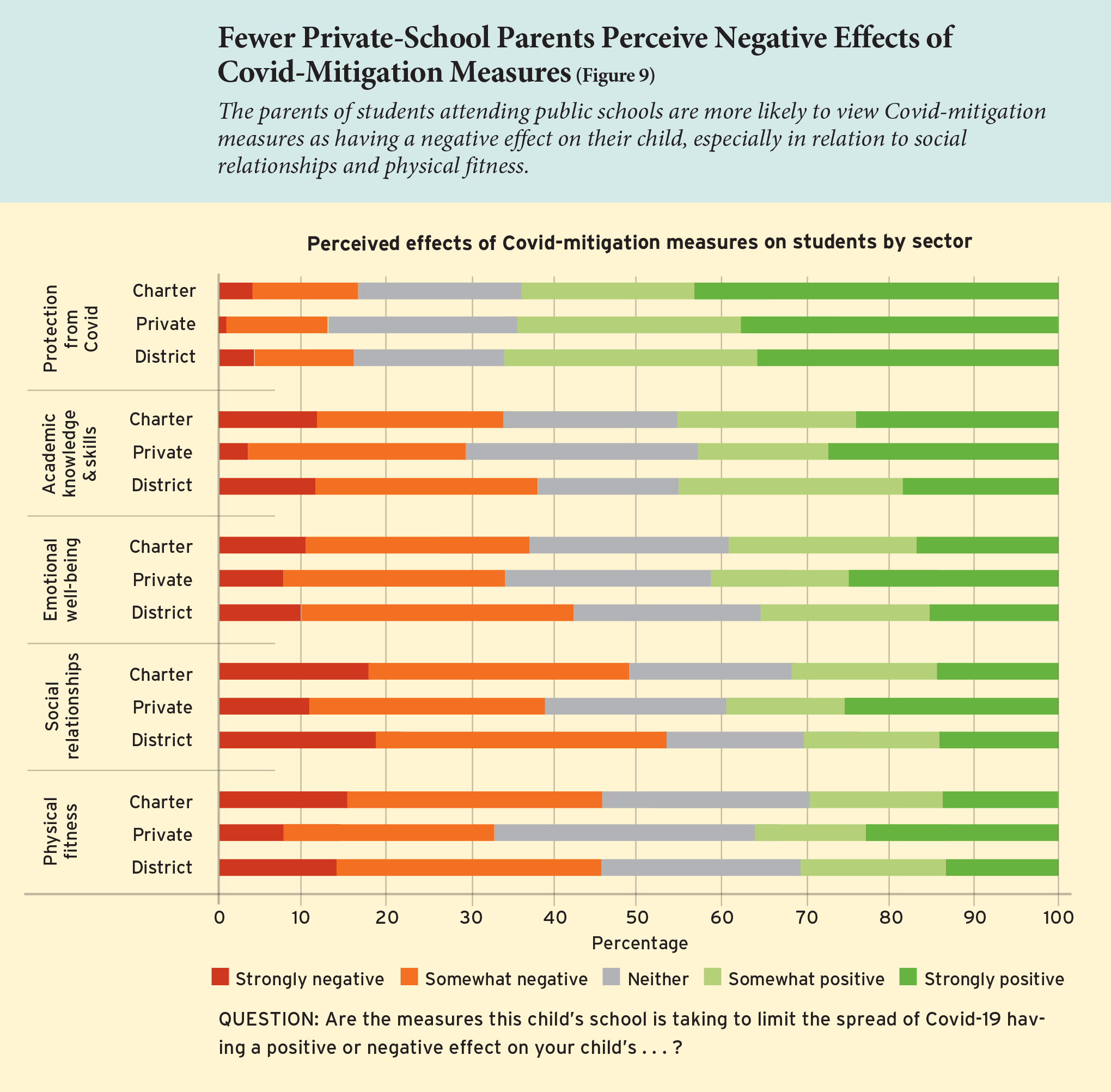 Fewer Private-School Parents Perceive Negative Effects of Covid-Mitigation Measures (Figure 9)