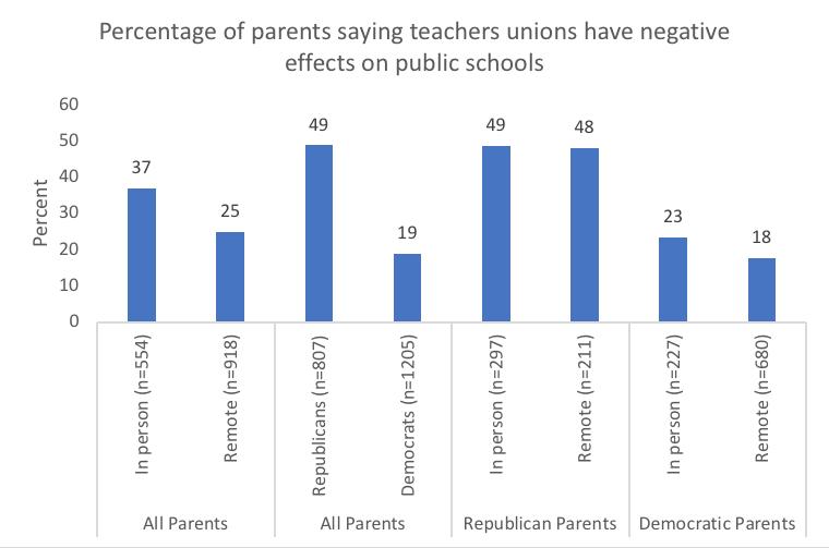 Figure 2: Percentage of parents saying teachers unions have negative effects on public schools