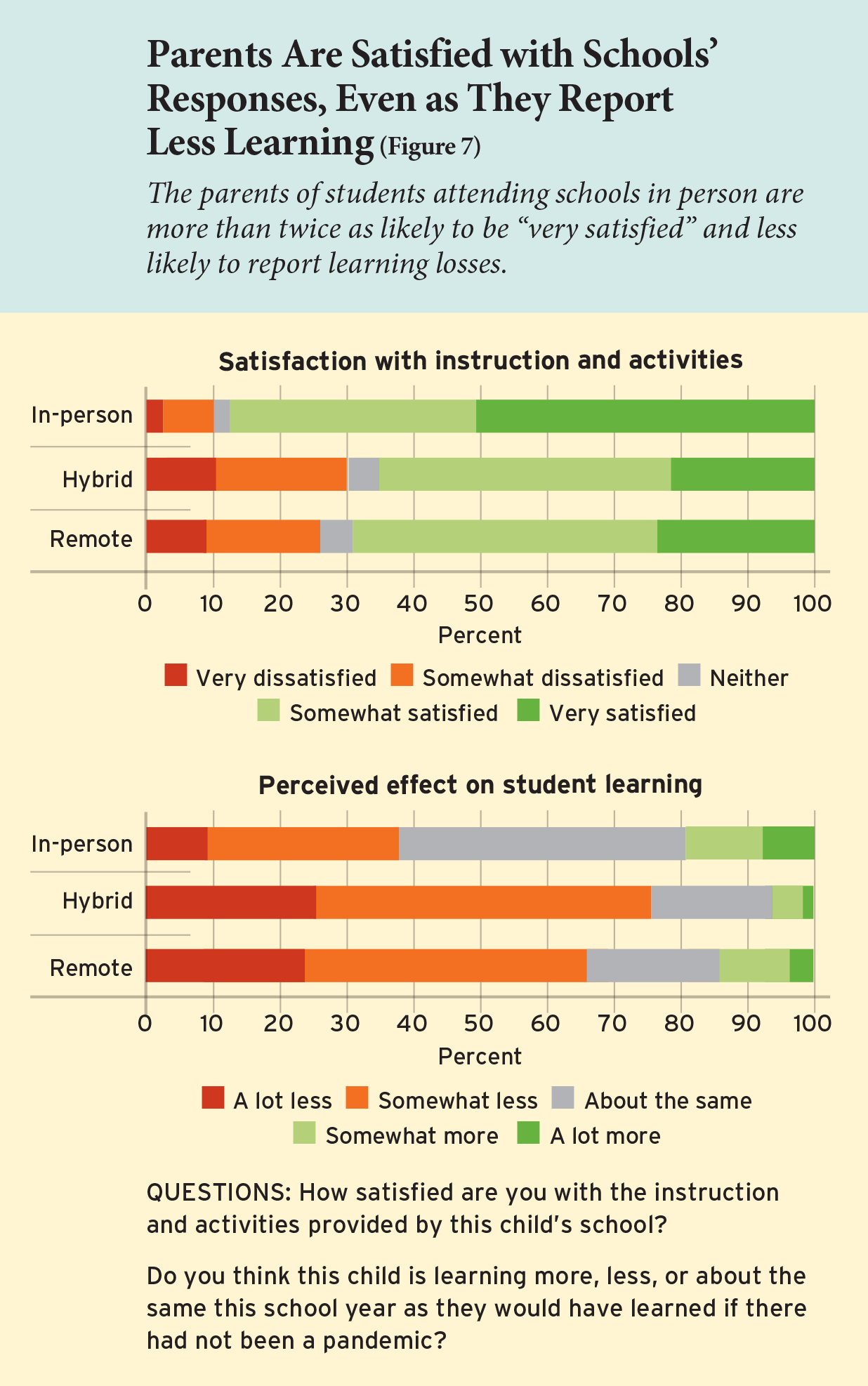 Parents Are Satisfied with Schools' Responses, Even As They Report Less Learning (Figure 7)