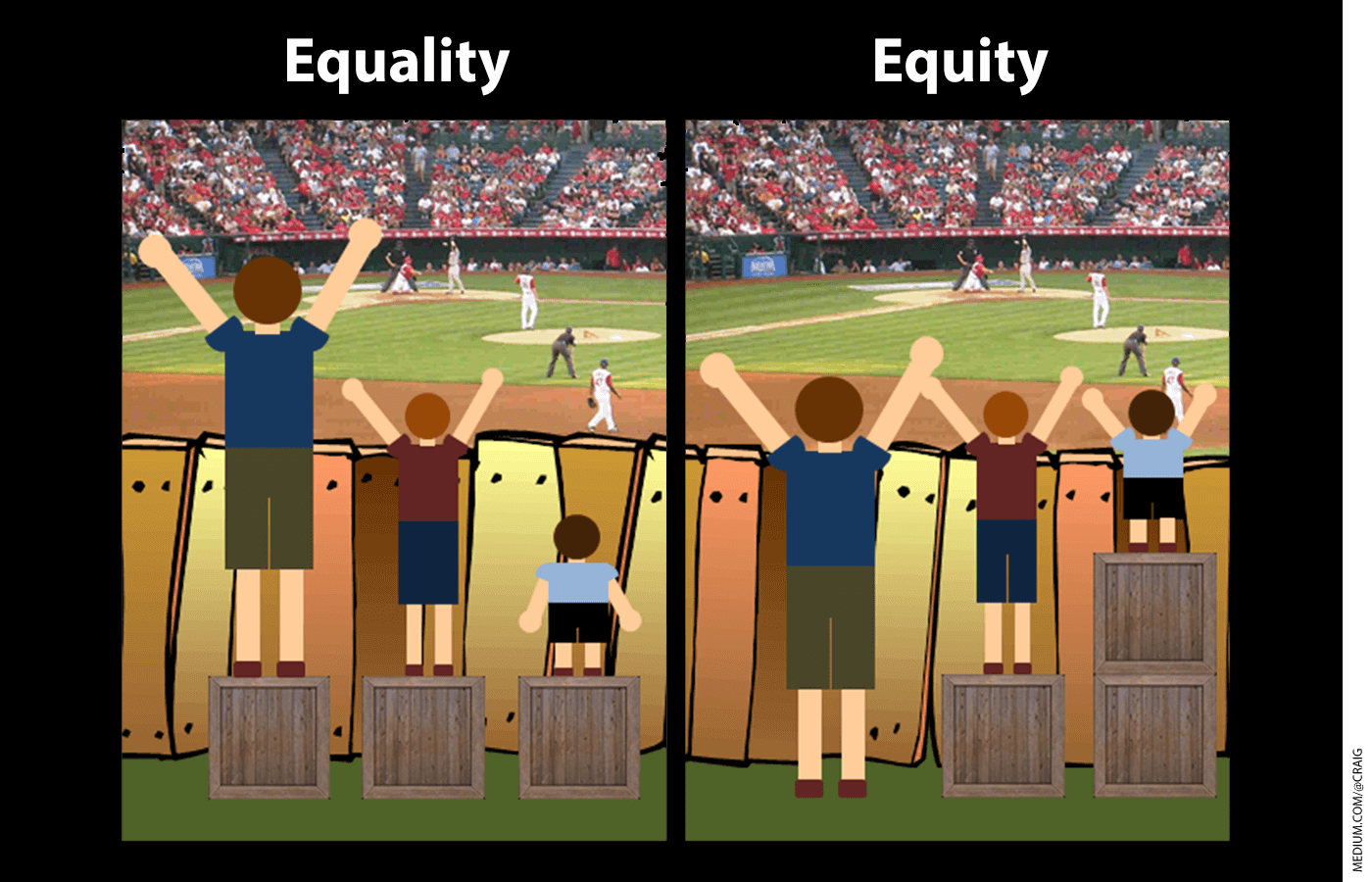 Illustration depicting the difference between equality and equity