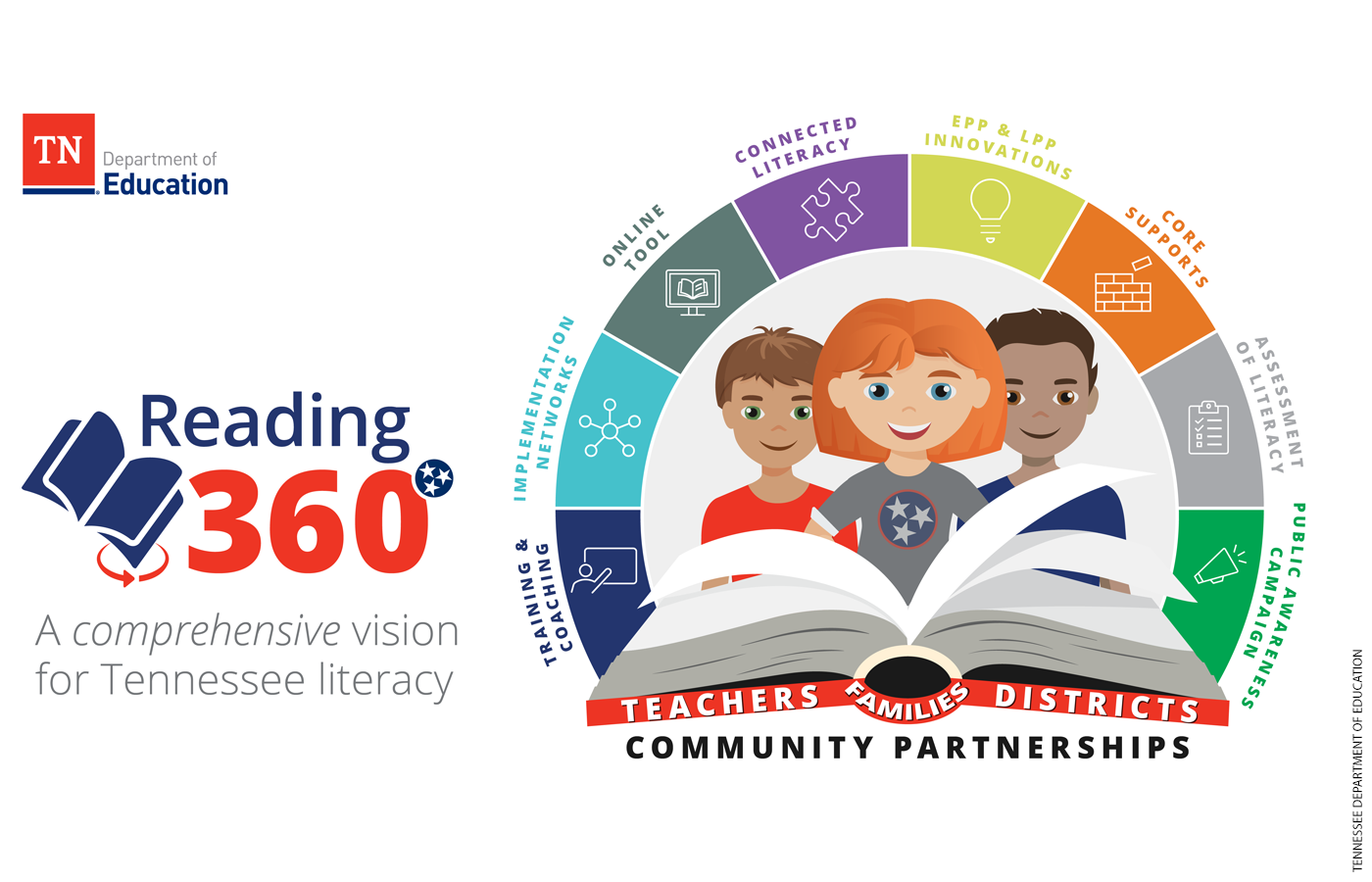 Illustration of the Tennessee Reading 360 program