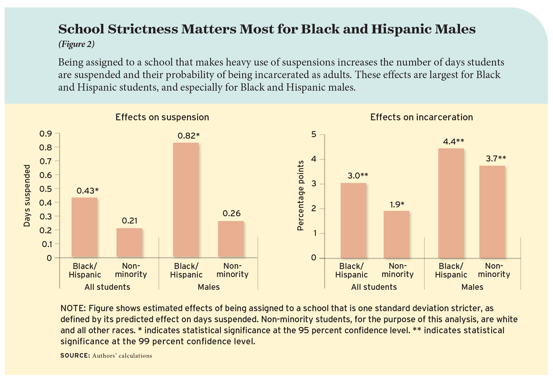 Figure 2: School Strictness Matters Most for Black and Hispanic Males