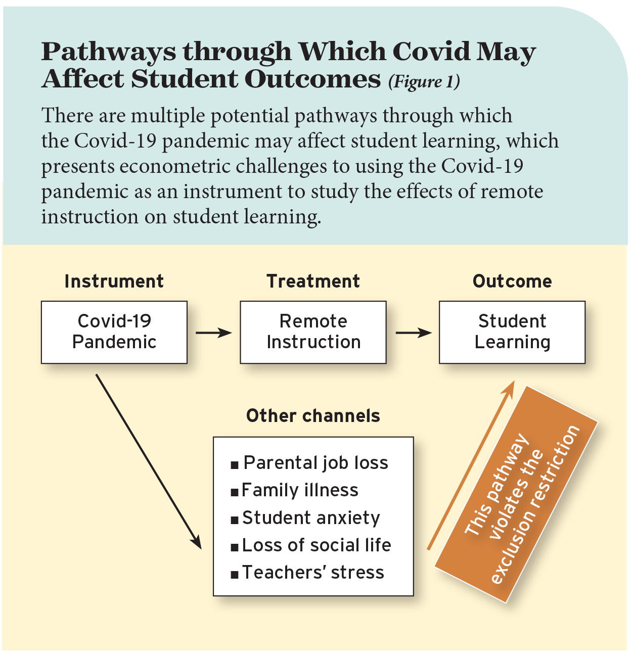 Pathways through Which Covid May Affect Student Outcomes (Figure 1)