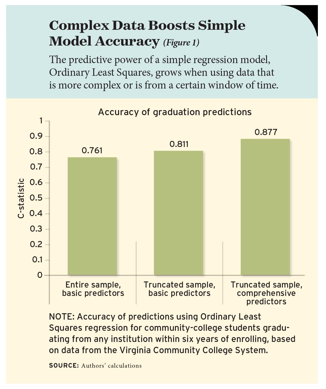 Figure 1: Complex Data Boosts Simple Model Accuracy
