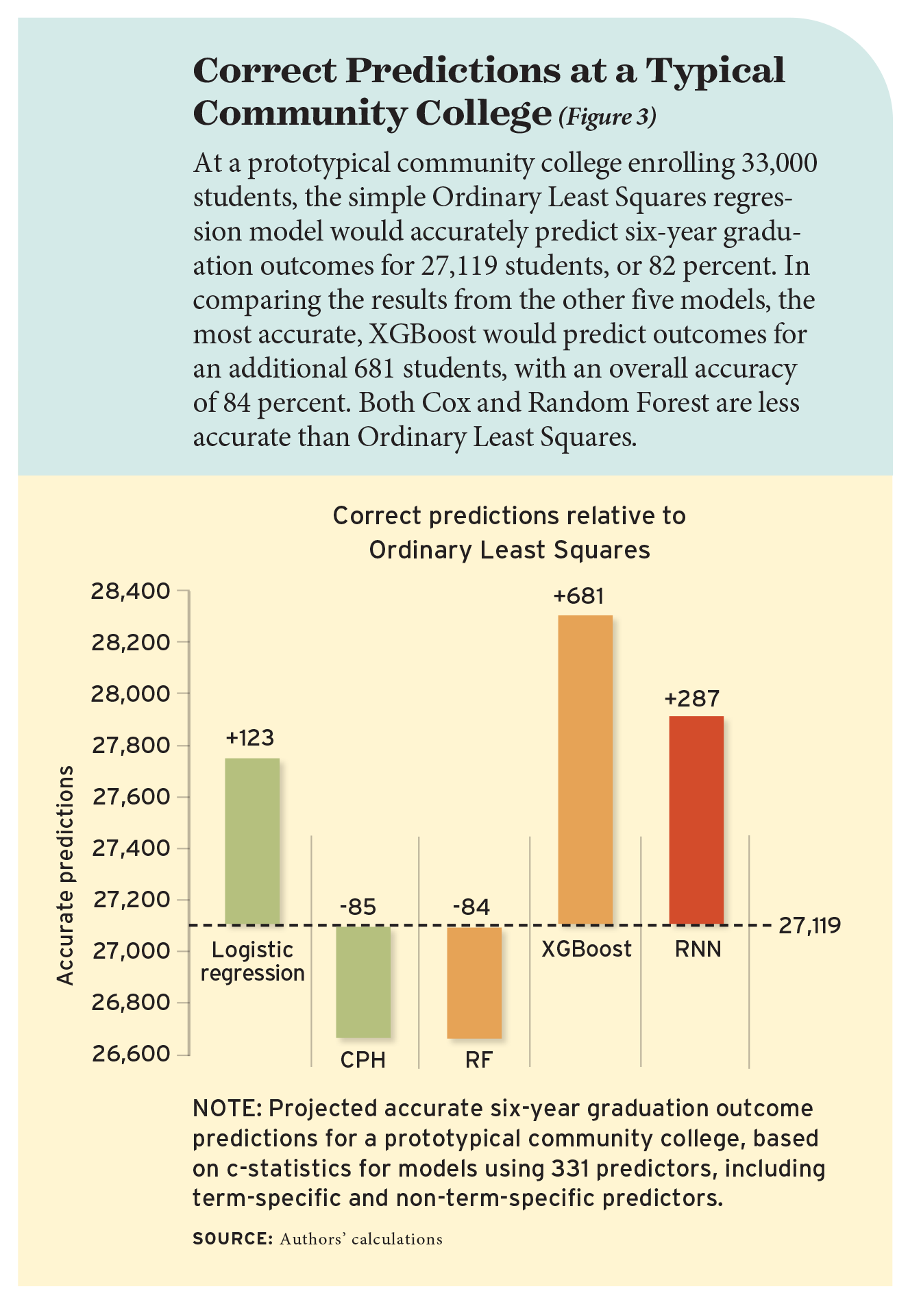 Figure 3: Correct Predictions at a Typical Community College
