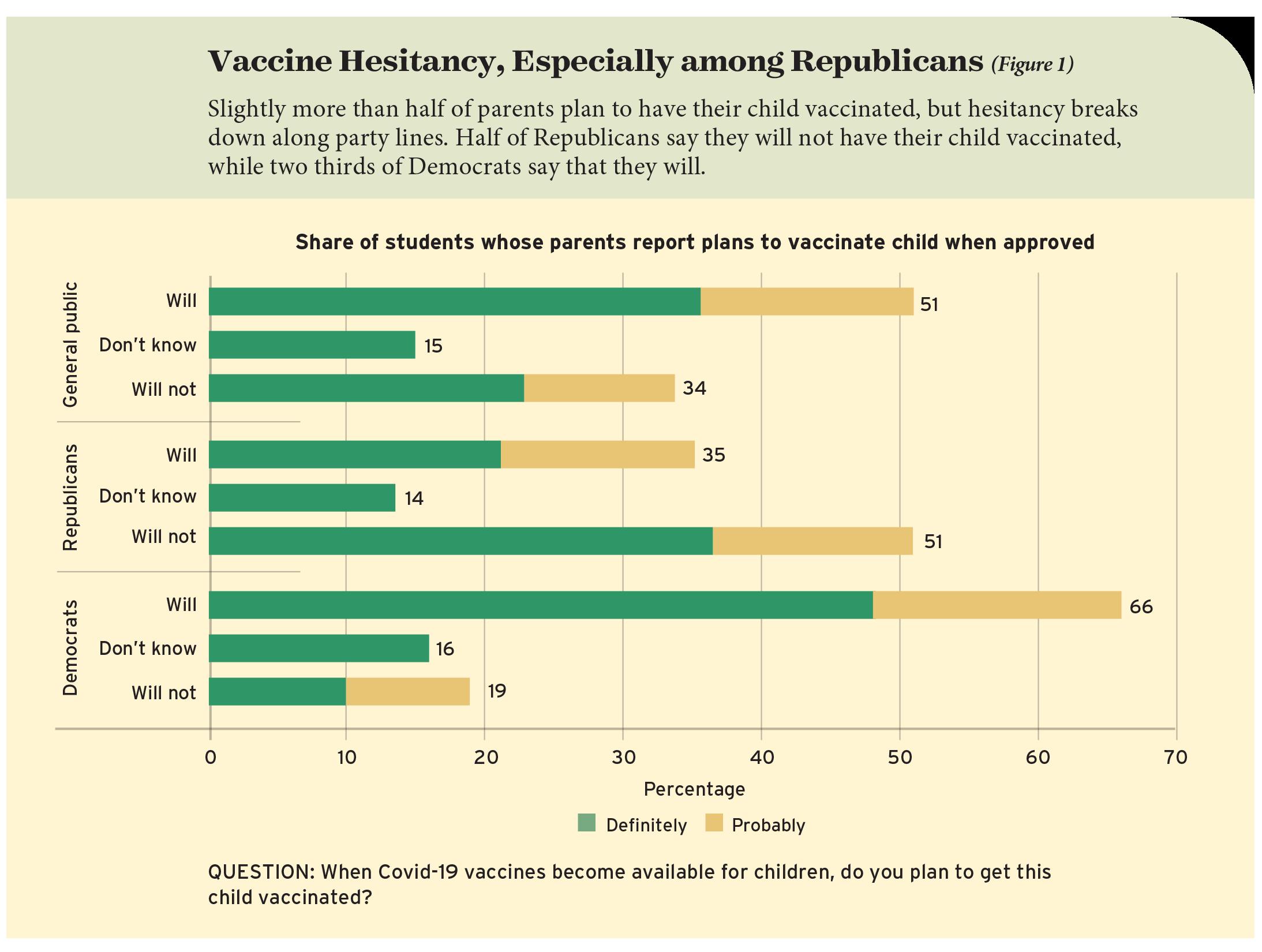 Vaccine Hesitancy, Especially among Republicans (Figure 1)