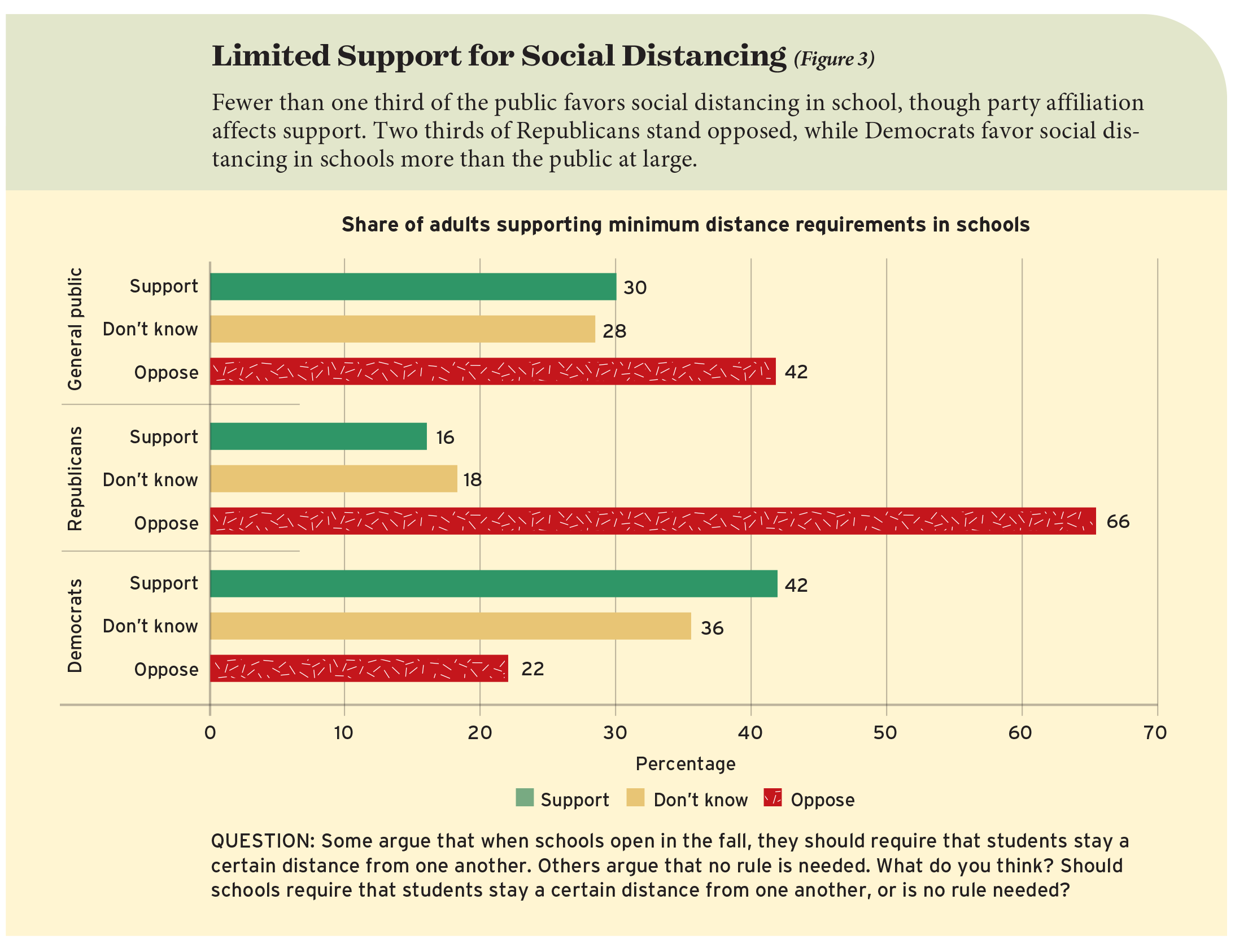 Limited Support for Social Distancing (Figure 3)