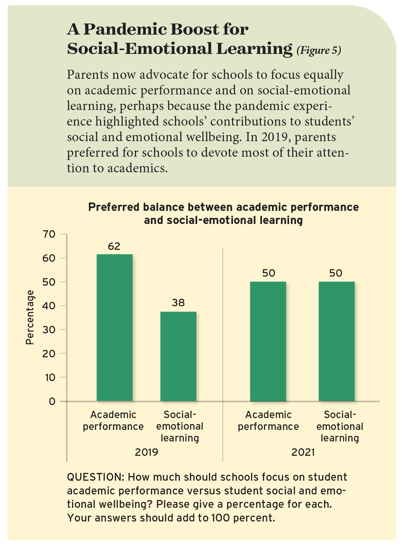 A Pandemic Boost for Social-Emotional Learning (Figure 5