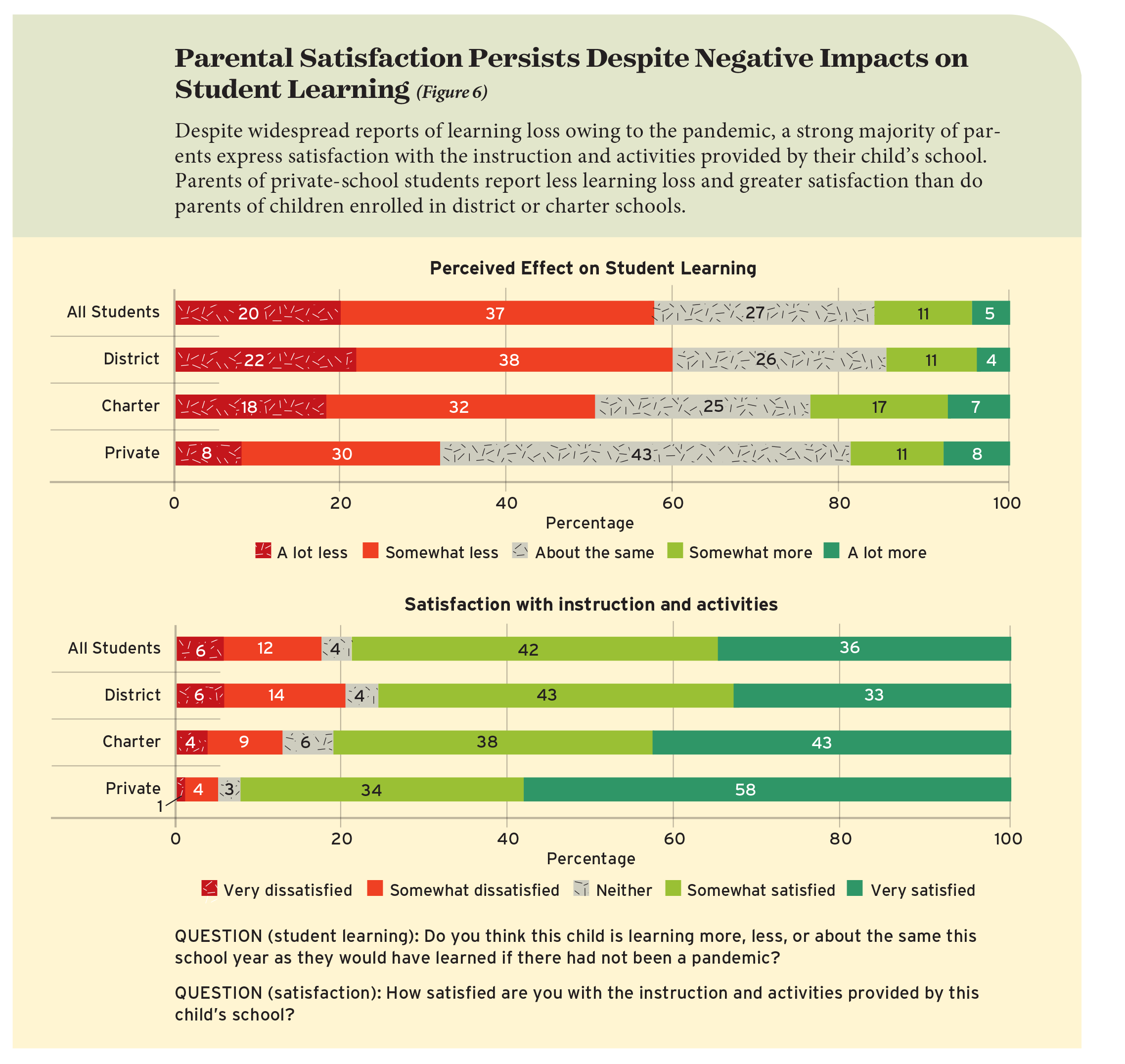 Parental Satisfaction Persists Despite Negative Impacts on Student Learning (Figure 6)