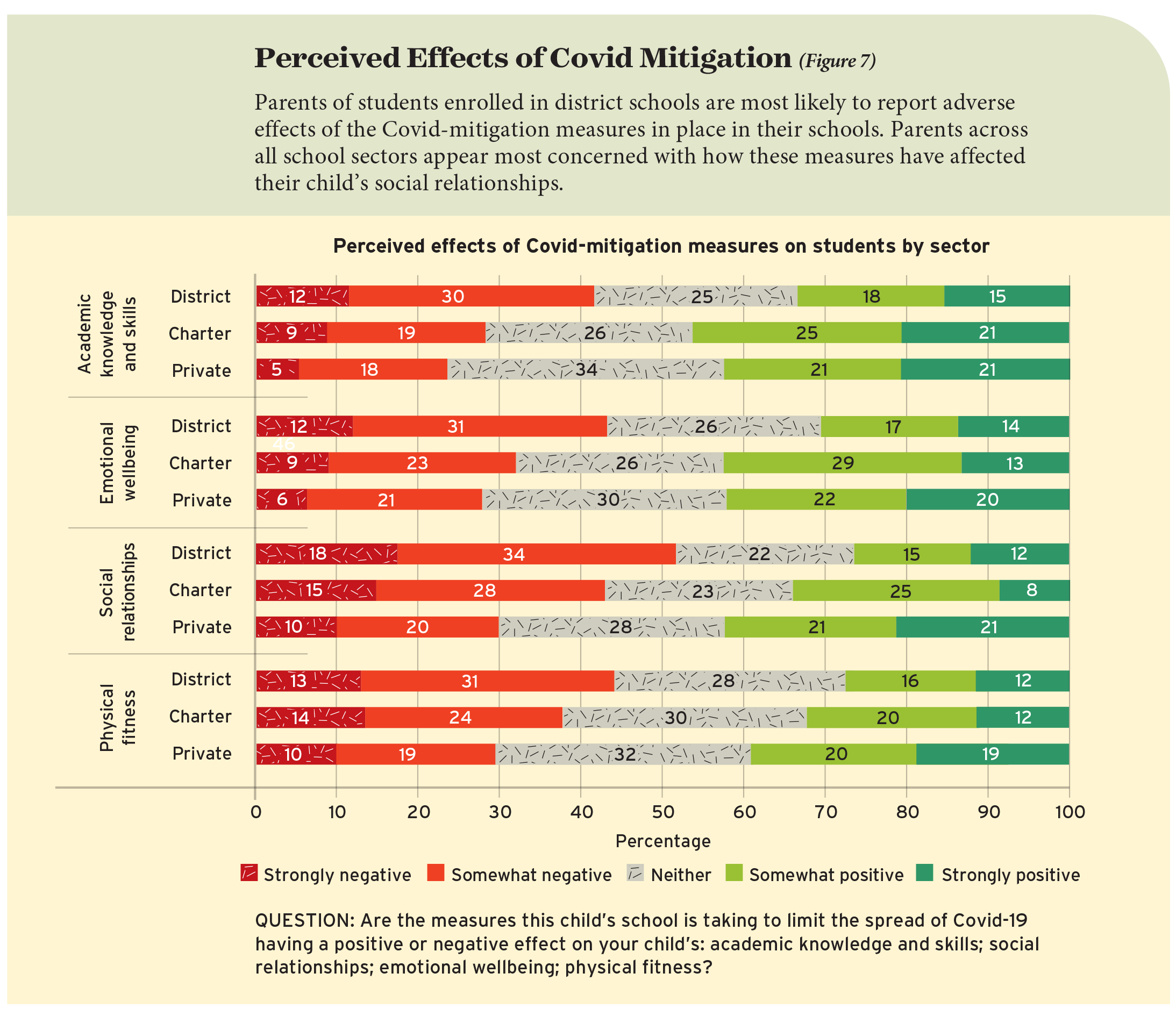 Perceived Effects of Covid Mitigation (Figure 7)