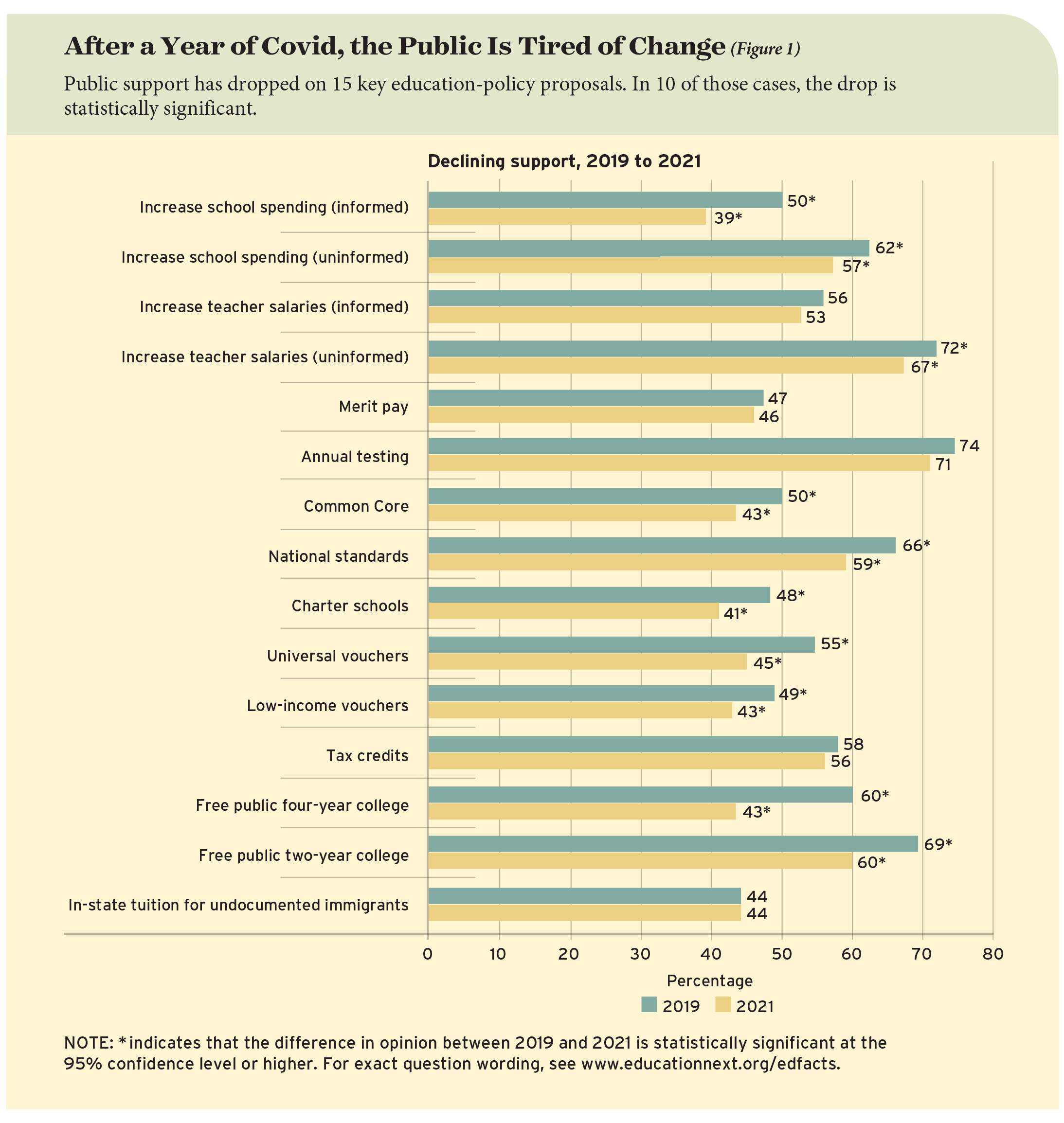 After a Year of Covid, the Public Is Tired of Change (Figure 1)