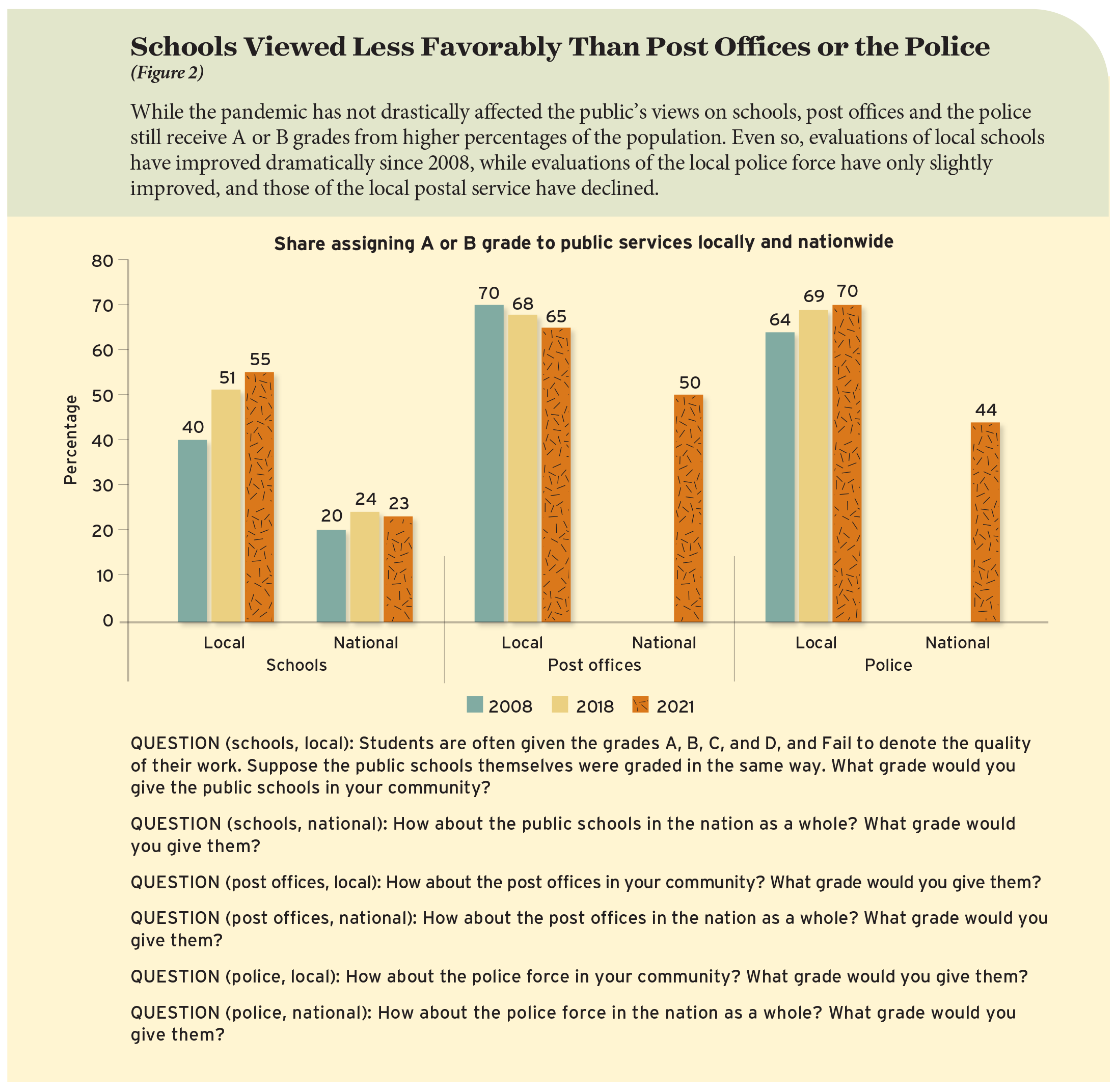 Schools Viewed Less Favorably Than Post Offices or the Police (Figure 2)