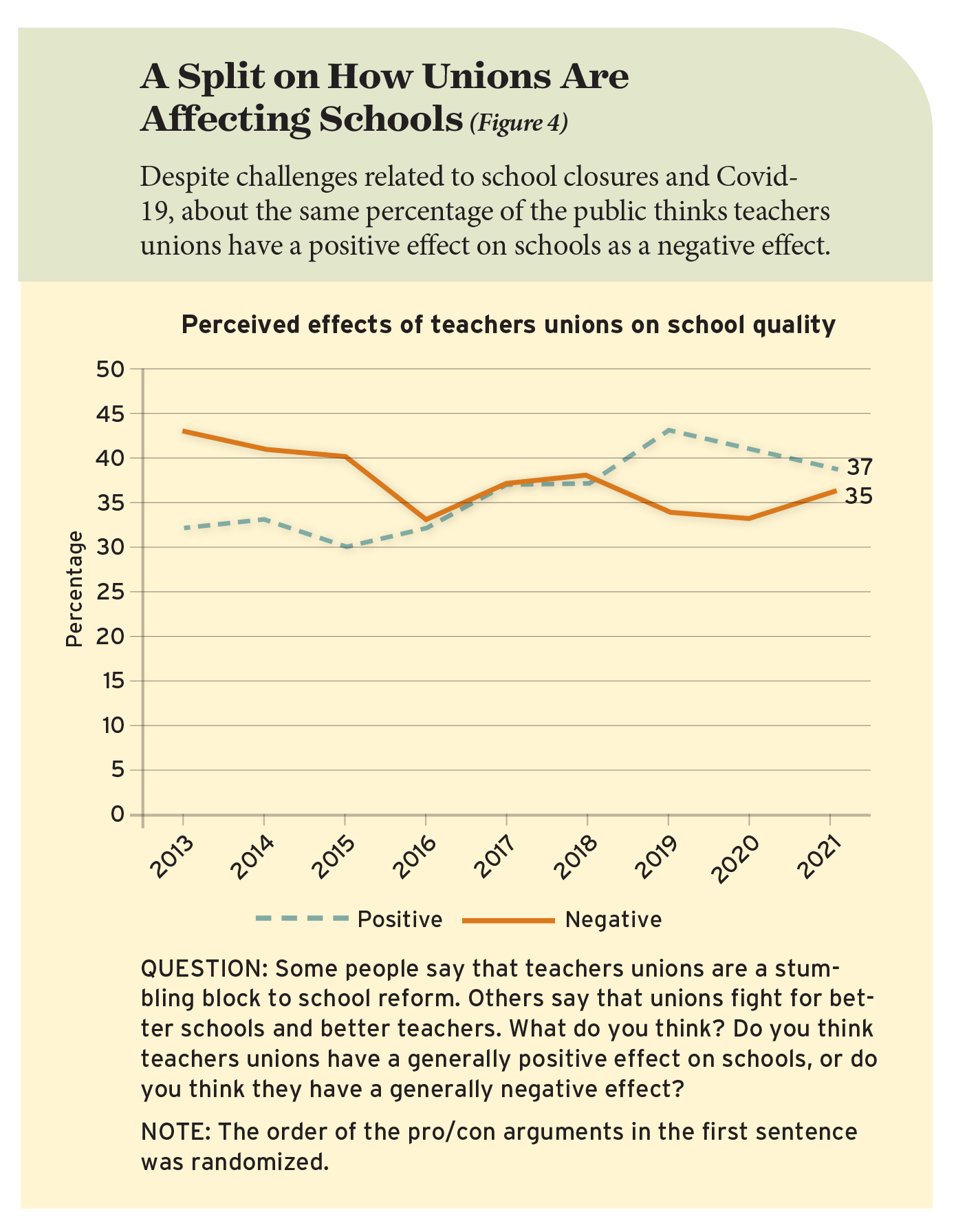 A Split on How Unions Are Affecting Schools (Figure 4)