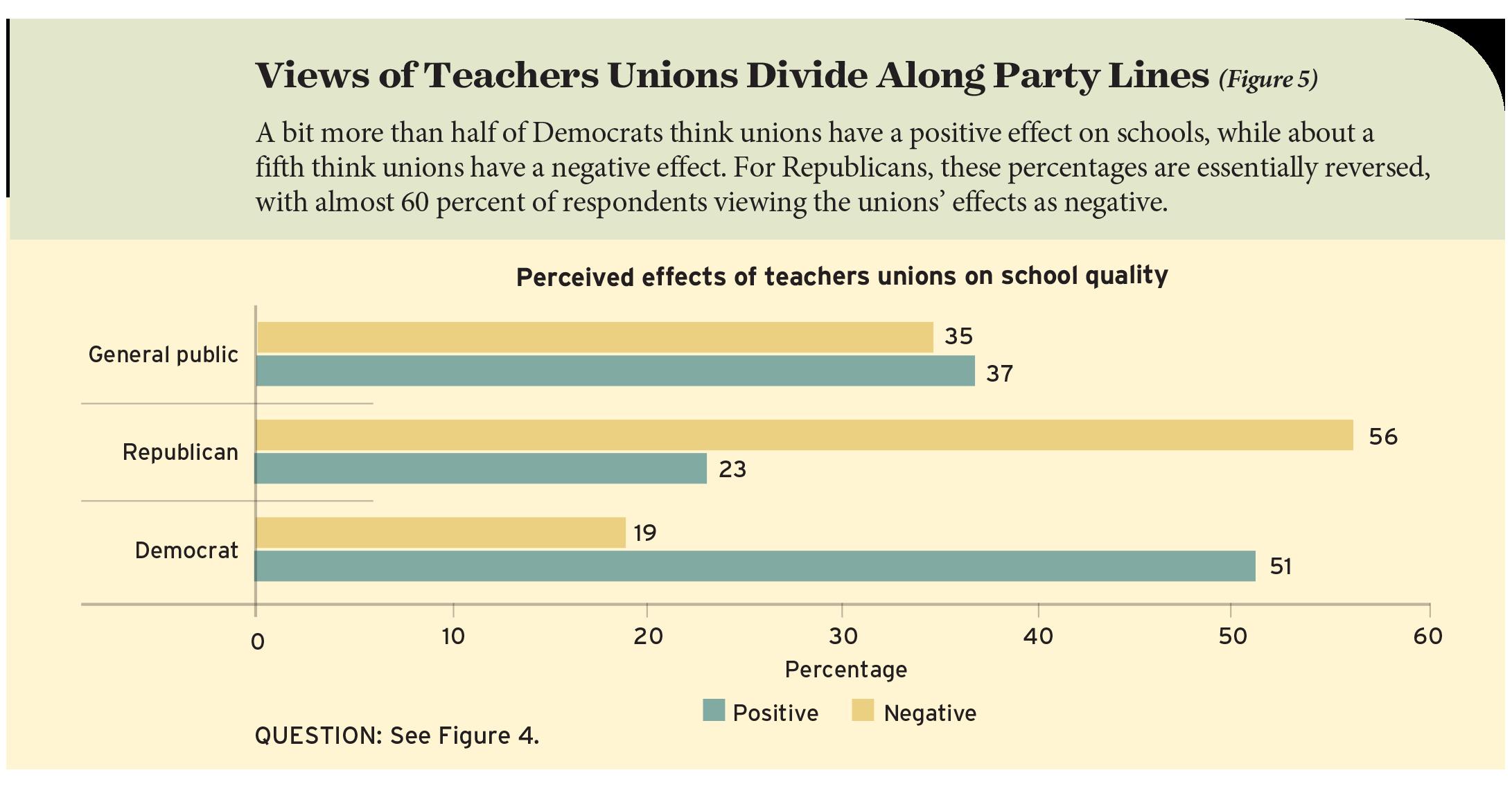 Views of Teachers Unions Divide Along Party Lines (Figure 5)