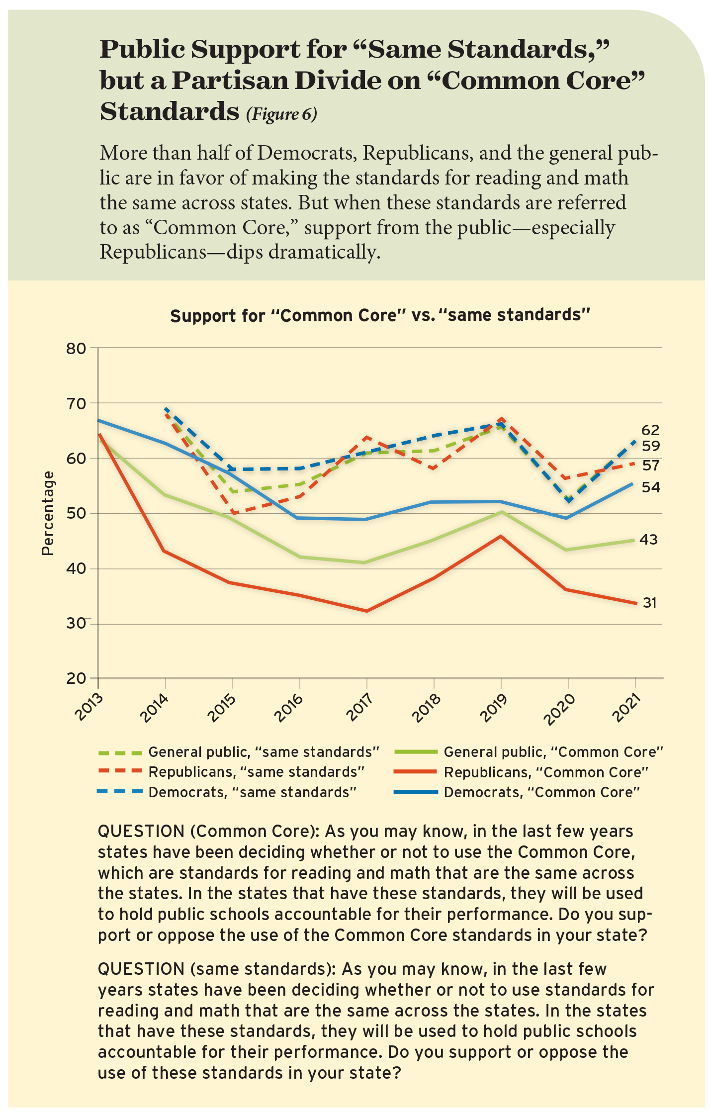 """Public Support for """"Same Standards,"""" but a Partisan Divide on """"Common Core"""" Standards (Figure 6)"""